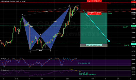GBPAUD: Bearish Crab Harmonic Pattern Completion + Wedge + Divergence
