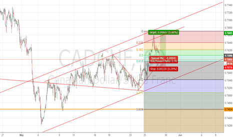CADCHF: holding over weekend
