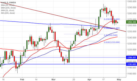 XAUUSD: Gold upside capped by 23.6% fibo, good to sell on rallies