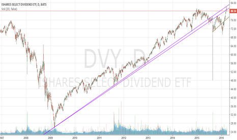 DVY: It doesn't look that fun to close below the purple line (DVY)