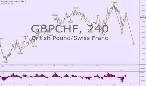 GBPCHF: Possible bearish price movement forecast for the next 30 days