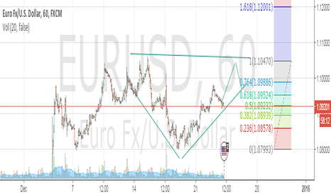 EURUSD: Maybe this