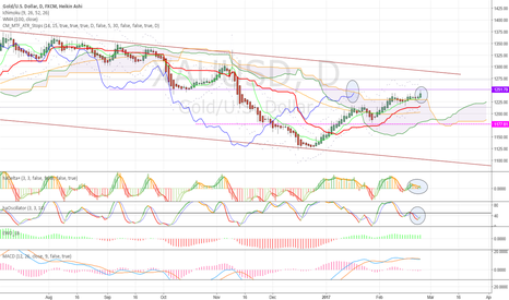 XAUUSD: Positive. Buy signal above Kumo. Price tests 1251 key level
