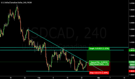 USDCAD: Buy the breakout USD/CAD