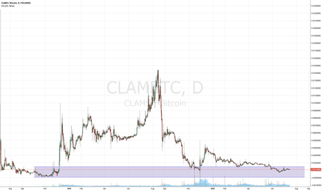 CLAMBTC: Clam/Bitcoin buy zone