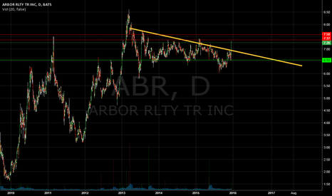 ABR: Nice breakout