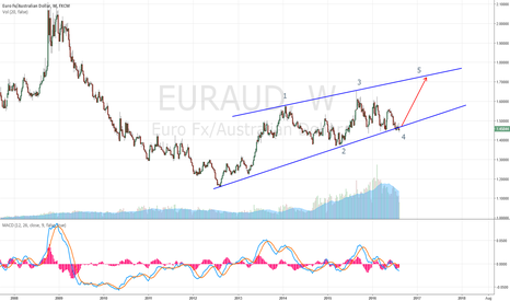 EURAUD: EURO/AUD OPENED FOR INTERPRETATION