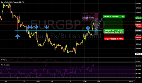EURGBP: Going long if the setup presents it self
