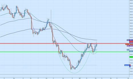 XAUUSD: Gold - Cup and handle continued