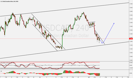USDCAD: USDCAD Long Trade Setup