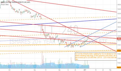 TLT: Trading TLT on the 4 hour Chart