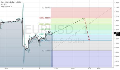 EURUSD: Short anticipation EURUSD