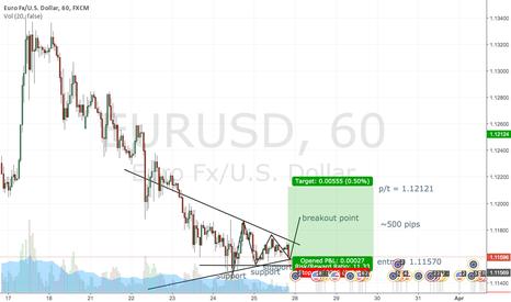 EURUSD: EUR/USD 1HR CHART -- 03/29 PREDICTION