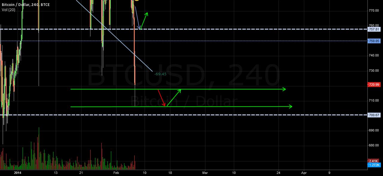 bitcoin price prediction for 2/7/2014