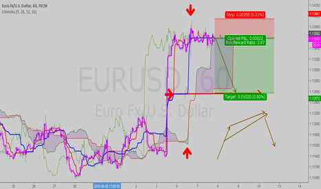 EURUSD: ichi sup and res and chart pattern :)