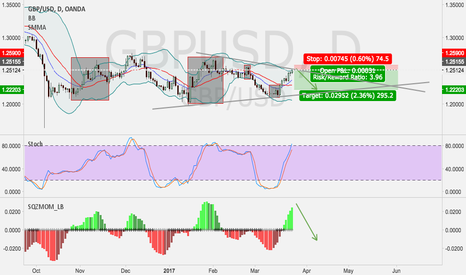 GBPUSD: GBPUSD--looking for a short.