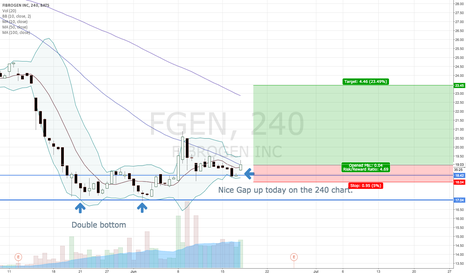FGEN: Nice Gap up today on 240 chart