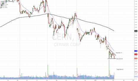 CERN: CERN under pressure + relative weakness