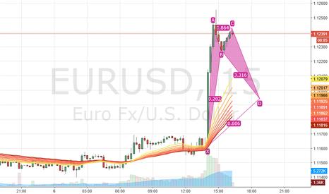 EURUSD: First Idea I have on double top