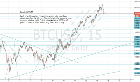 BTCUSD: Bitcoin back in buy zone at 2000