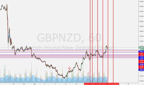 GBPNZD: gbpnzd strategy