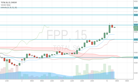 FP: 44.34 is actually a resistance in 15min timeframe
