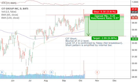 CIT: CIT is starting bounce