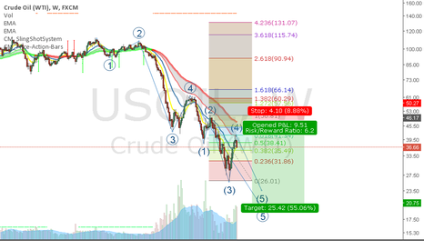 USOIL: short oil 5th wave started