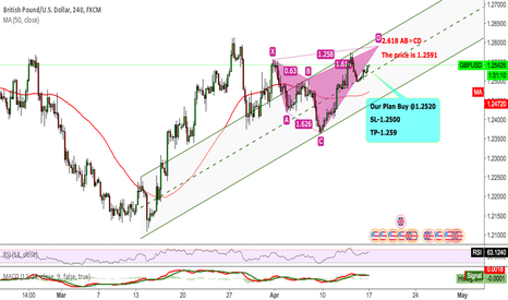 GBPUSD: GBPUSD Looking forward to break the 1.2550
