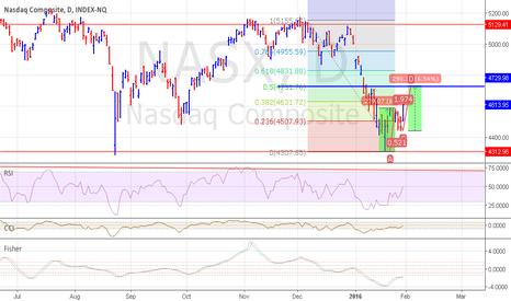 NASX: NASDAQ ABCD