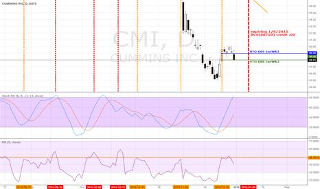 CMI: CMI heading down