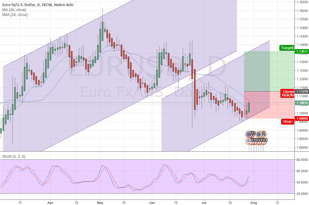 Long Position EURUSD