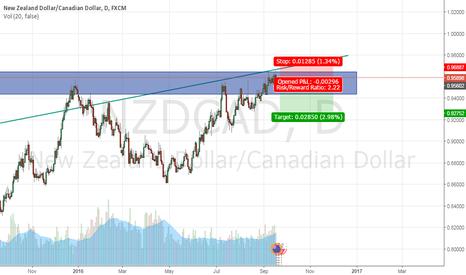 NZDCAD: sell Nzd/Cad