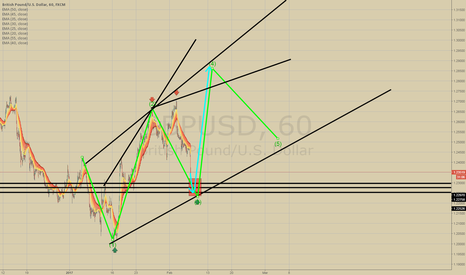GBPUSD: GBPUSD looking for LONG after reaching the RED BOX