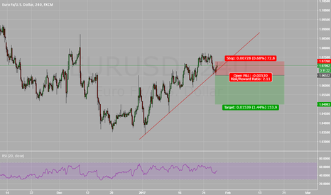 EURUSD: EURUSD Positioned for Trend Break