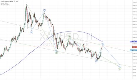 XAUUSD: Gold W: пора снижаться