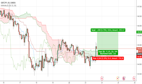 GBPJPY: GPBJPY POSSIBLE LONG