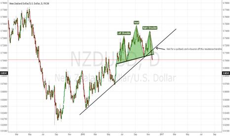 NZDUSD: NZDUSD: Beautiful H&S pattern right here!
