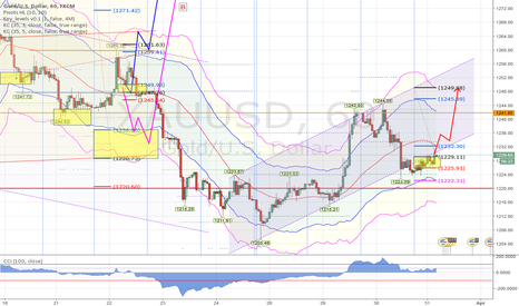XAUUSD: Gold inside the channel go