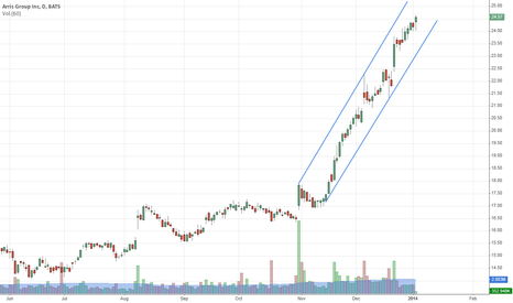 ARRS: Making new highs. Steep channel, though
