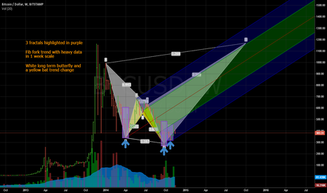 BTCUSD: BTC, the long and short of it