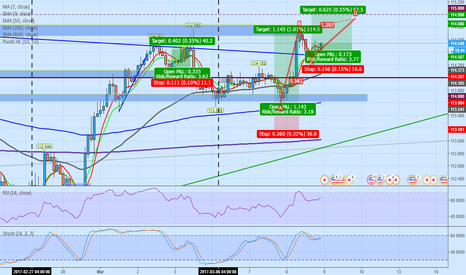 USDJPY: 2h Look at the Elliot Wave I see