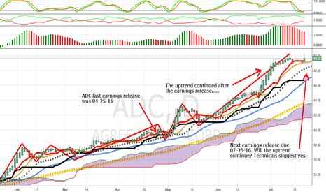 ADC: Earnings Vs Chart Patterns: Agree Reality-ADC