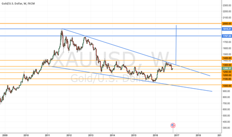XAUUSD: TRADE WITH THE TREND: VERY LONG TERM TREND