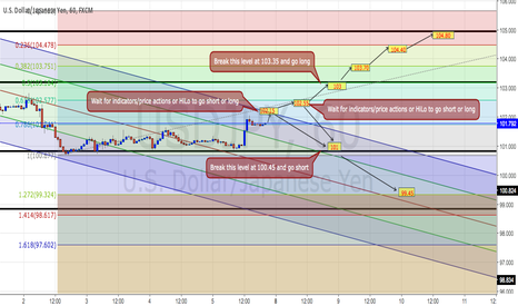 USDJPY: USDJPY Trading Plan on H1