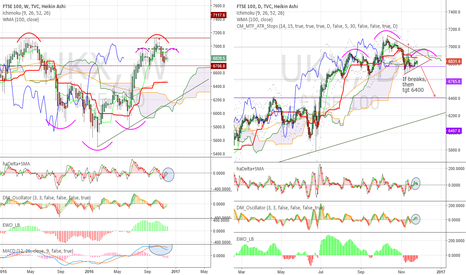 UKX: Consolidation, bearish bias, Head and Shoulders