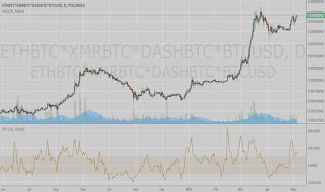 ETHBTC*XMRBTC*DASHBTC*BTCUSD: Main Altcoins (ETH, XMR & DASH) Correlated Uptrend