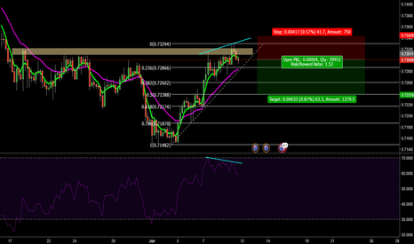AUDCHF: AUDCHF RSI divergence, 4h chart, short