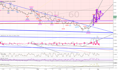 USOIL: Potential for D break