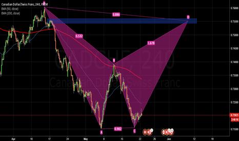 CADCHF: CADCHF starting to a form Bat pattern